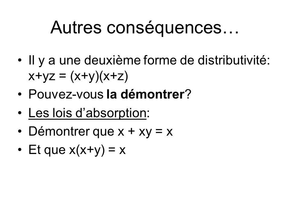 Autres conséquences… Il y a une deuxième forme de distributivité: x+yz = (x+y)(x+z) Pouvez-vous la démontrer? Les lois dabsorption: Démontrer que x +