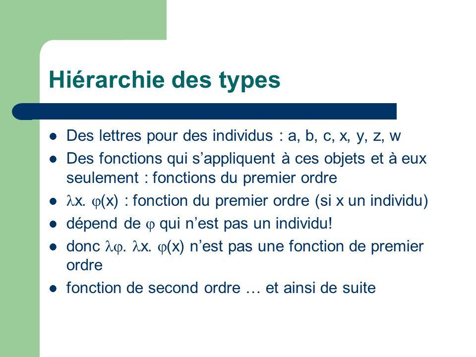 Hiérarchie des types Des lettres pour des individus : a, b, c, x, y, z, w Des fonctions qui sappliquent à ces objets et à eux seulement : fonctions du premier ordre x.