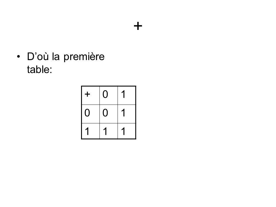 + Doù la première table: +01 001 111