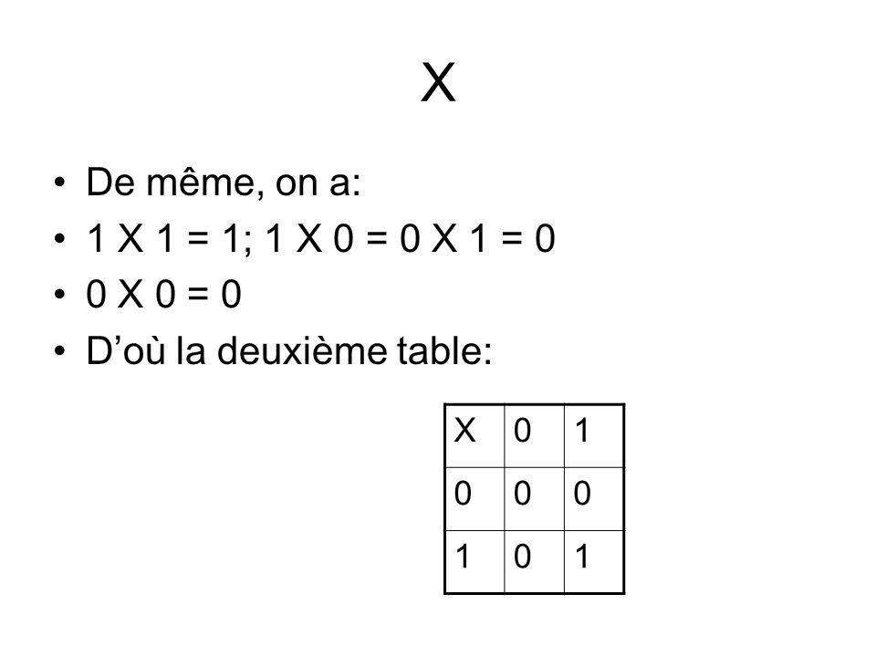 X De même, on a: 1 X 1 = 1; 1 X 0 = 0 X 1 = 0 0 X 0 = 0 Doù la deuxième table: X01 000 101
