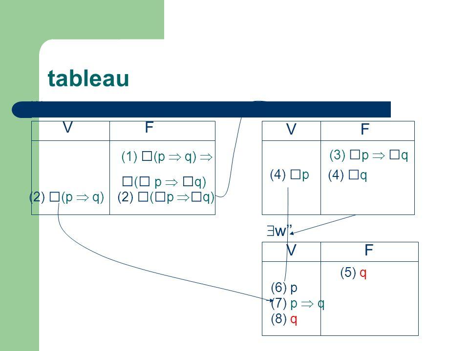 tableau w VF (1) (p q) ( p q) (2) (p q) w (3) p q VF (4) p (4) q VF w (5) q (6) p (7) p q (8) q