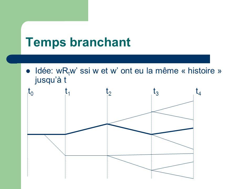 Temps branchant Idée: wR t w ssi w et w ont eu la même « histoire » jusquà t t 0 t 1 t 2 t 3 t 4