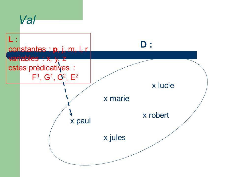 Val x marie x lucie x paul x jules x robert L : constantes : p, j, m, l, r variables : x, y, z cstes prédicatives : F 1, G 1, C 2, E 2 D :