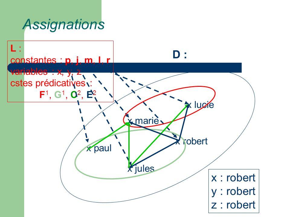 Assignations x marie x lucie x paul x jules x robert L : constantes : p, j, m, l, r variables : x, y, z cstes prédicatives : F 1, G 1, C 2, E 2 D : x