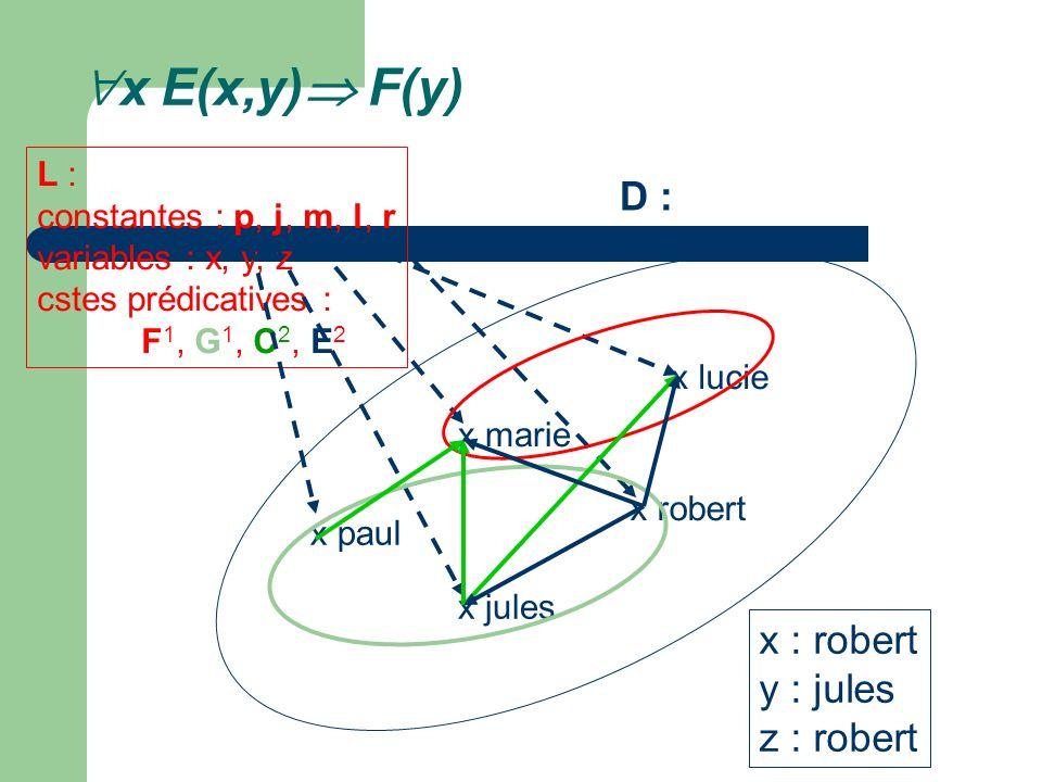 x E(x,y) F(y) x marie x lucie x paul x jules x robert L : constantes : p, j, m, l, r variables : x, y, z cstes prédicatives : F 1, G 1, C 2, E 2 D : x