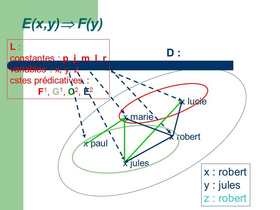 E(x,y) F(y) x marie x lucie x paul x jules x robert L : constantes : p, j, m, l, r variables : x, y, z cstes prédicatives : F 1, G 1, C 2, E 2 D : x :