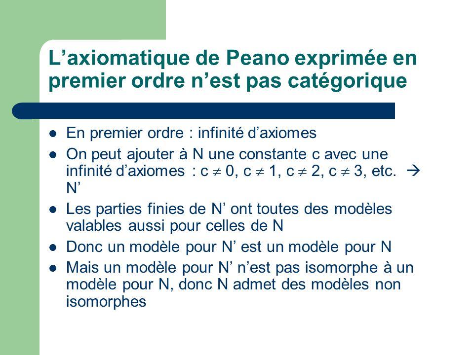 Laxiomatique de Peano exprimée en premier ordre nest pas catégorique En premier ordre : infinité daxiomes On peut ajouter à N une constante c avec une