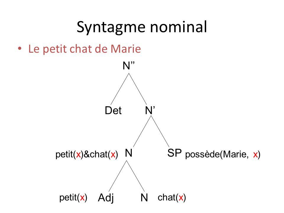 Syntagme nominal Le petit chat de Marie N NDet Adj N N SP petit(x)chat(x) petit(x)&chat(x)possède(Marie, x)