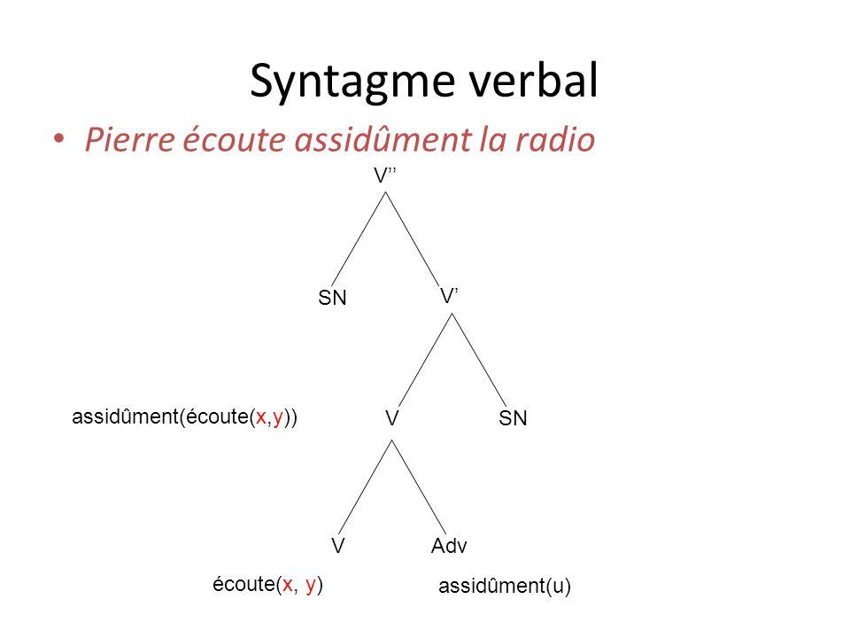 Syntagme verbal Pierre écoute assidûment la radio V SN V V VAdv écoute(x, y) assidûment(u) assidûment(écoute(x,y))