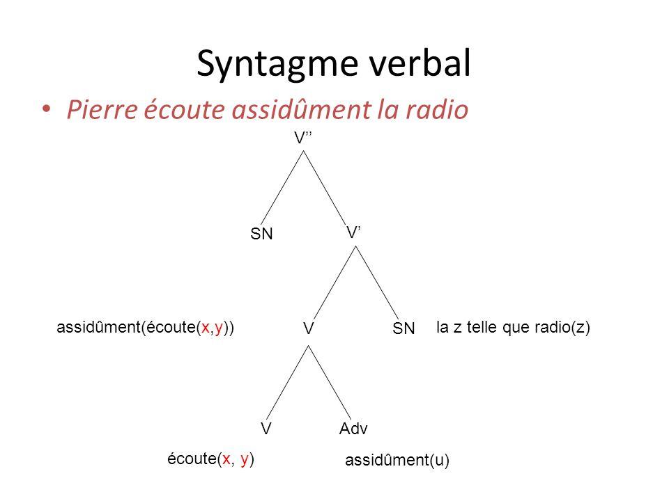 Syntagme verbal Pierre écoute assidûment la radio V SN V V VAdv écoute(x, y) assidûment(u) assidûment(écoute(x,y))la z telle que radio(z)