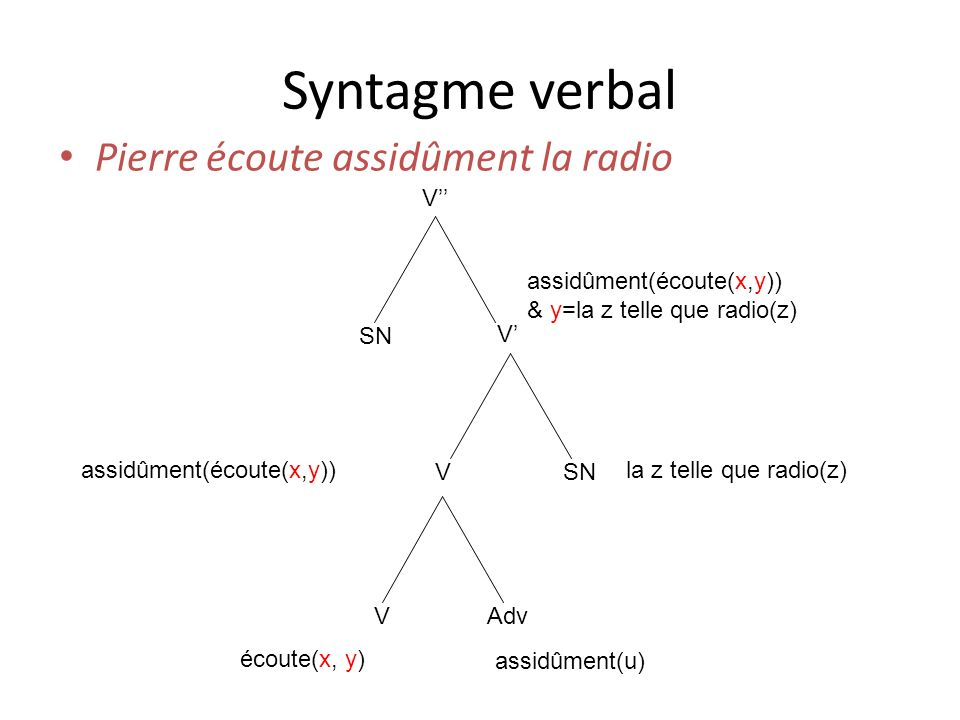 Syntagme verbal Pierre écoute assidûment la radio V SN V V VAdv écoute(x, y) assidûment(u) assidûment(écoute(x,y))la z telle que radio(z) assidûment(é