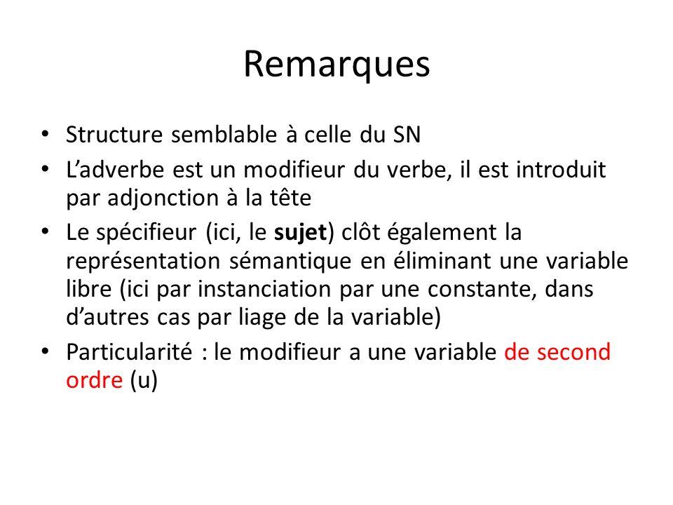 Remarques Structure semblable à celle du SN Ladverbe est un modifieur du verbe, il est introduit par adjonction à la tête Le spécifieur (ici, le sujet