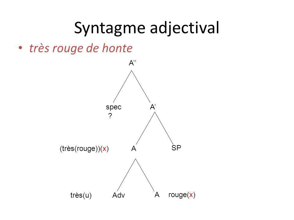 Syntagme adjectival très rouge de honte A spec ? A A SP rouge(x) Adv A très(u) (très(rouge))(x)