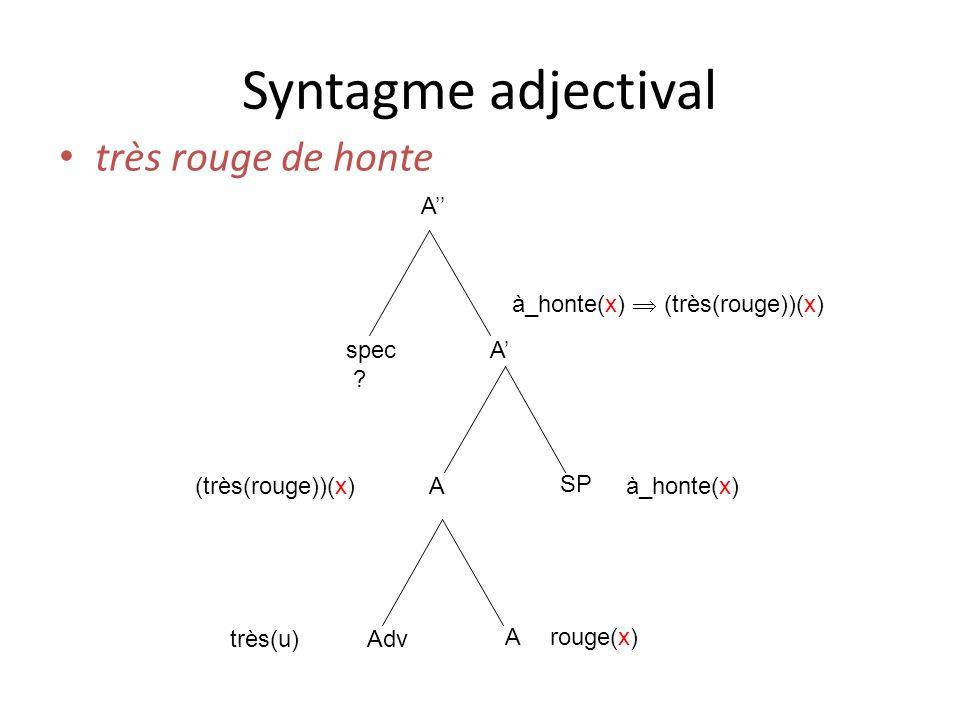 Syntagme adjectival très rouge de honte A spec ? A A SP rouge(x) Adv A très(u) (très(rouge))(x)à_honte(x) à_honte(x) (très(rouge))(x)