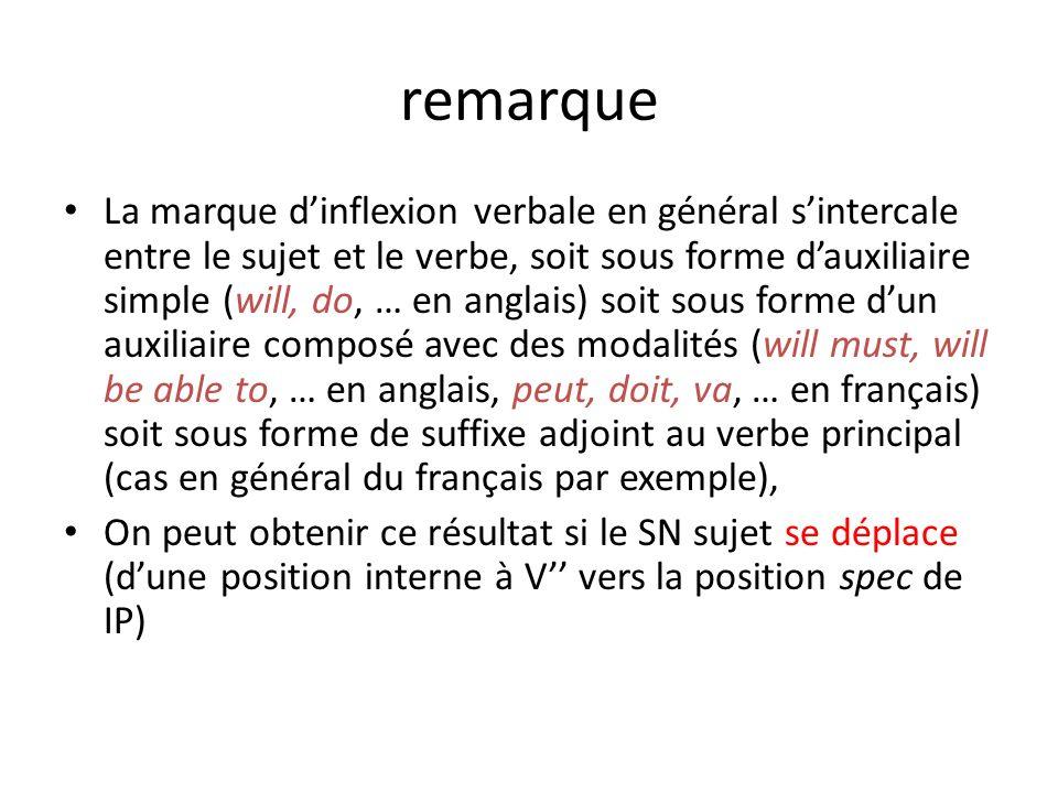 remarque La marque dinflexion verbale en général sintercale entre le sujet et le verbe, soit sous forme dauxiliaire simple (will, do, … en anglais) so