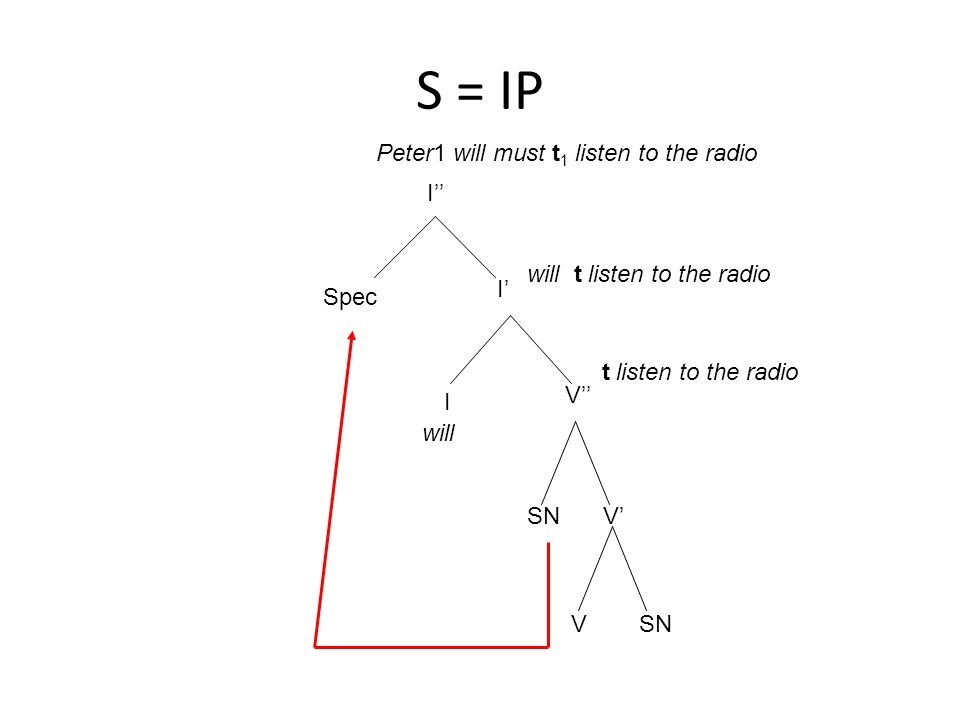 S = IP I I I V Spec will t listen to the radio SNV V will t listen to the radio Peter1 will must t 1 listen to the radio