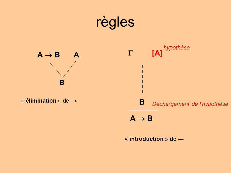 règles A B A B « élimination » de [A] hypothèse B A B Déchargement de lhypothèse « introduction » de