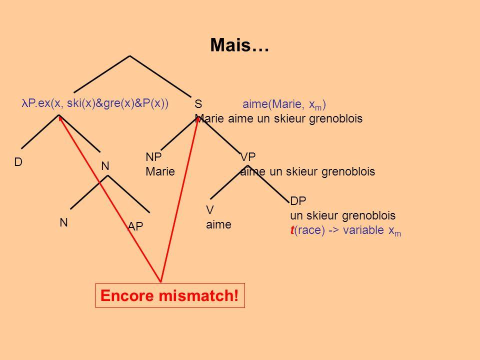 Mais… V aime VP aime un skieur grenoblois NP Marie S aime(Marie, x m ) Marie aime un skieur grenoblois N AP N D P.ex(x, ski(x)&gre(x)&P(x)) DP un skieur grenoblois t(race) -> variable x m Encore mismatch!