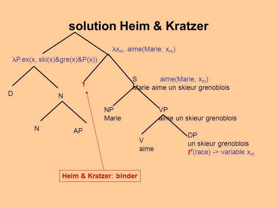 solution Heim & Kratzer N AP N D P.ex(x, ski(x)&gre(x)&P(x)) V aime VP aime un skieur grenoblois NP Marie S aime(Marie, x m ) Marie aime un skieur grenoblois DP un skieur grenoblois t 1 (race) -> variable x m 1 Heim & Kratzer: binder x m.