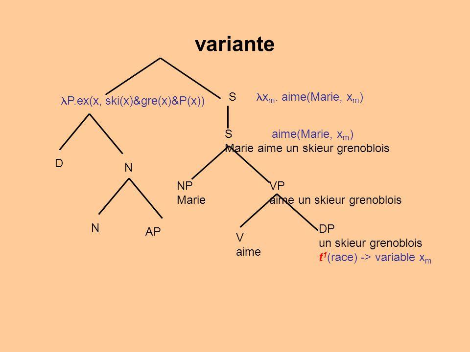 variante N AP N D P.ex(x, ski(x)&gre(x)&P(x)) V aime VP aime un skieur grenoblois NP Marie S aime(Marie, x m ) Marie aime un skieur grenoblois DP un skieur grenoblois t 1 (race) -> variable x m S x m.