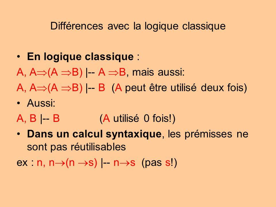 Différences avec la logique classique En logique classique : A, A (A B) |-- A B, mais aussi: A, A (A B) |-- B (A peut être utilisé deux fois) Aussi: A, B |-- B(A utilisé 0 fois!) Dans un calcul syntaxique, les prémisses ne sont pas réutilisables ex : n, n (n s) |-- n s (pas s!)