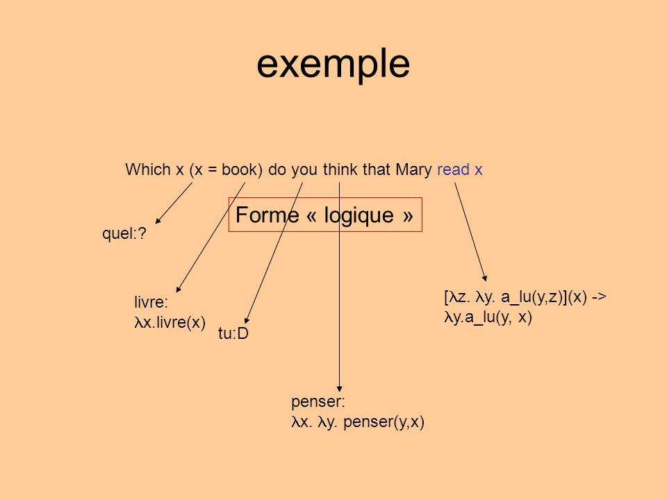 SN which book 1 CP C C do SN you V think that SN Mary V read SN t 1 VP CP V V VP t, t> P.?(x, book(x) & P(x)) think(you, read(mary, x)) 1 x.