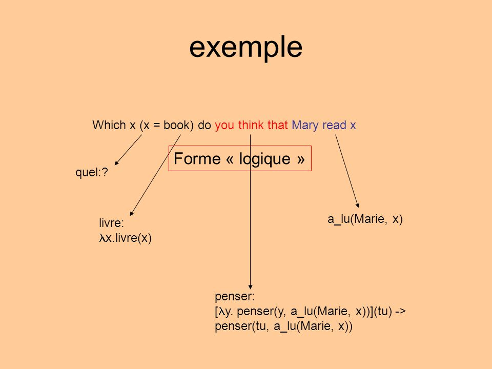 exemple Forme « logique » quel:? Which x (x = book) do you think that Mary read x a_lu(Marie, x) livre: x.livre(x) penser: [ y. penser(y, a_lu(Marie,