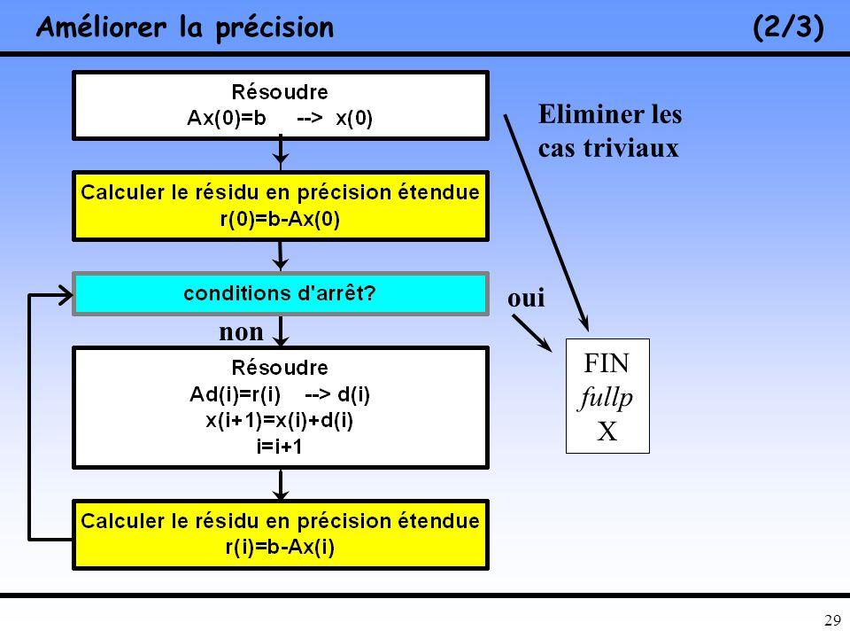28 Amélioration de la précision(1/3) Raffinement itératif (portable !) [Barraud, 2002] – Calcul du résidu non trivial produit scalaire arithmétique en