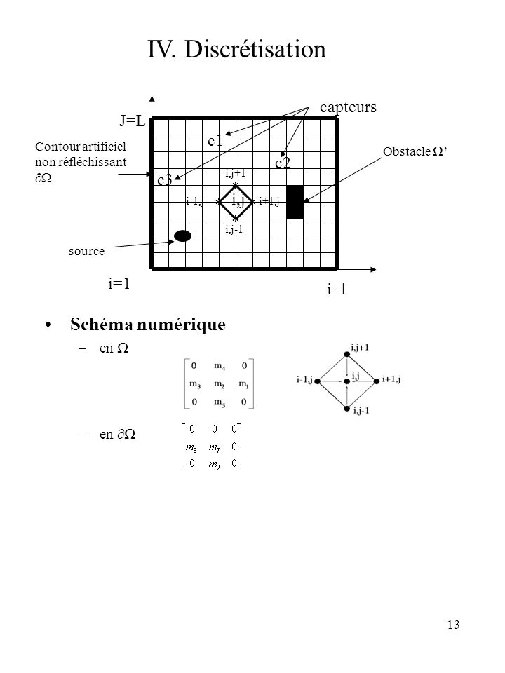 13 IV. Discrétisation i=1 Contour artificiel non réfléchissant Obstacle source i,j * * * * i,j+1 i,j-1 i-1,ji+1,j J=L i= l c1 c2 c3 capteurs Schéma nu
