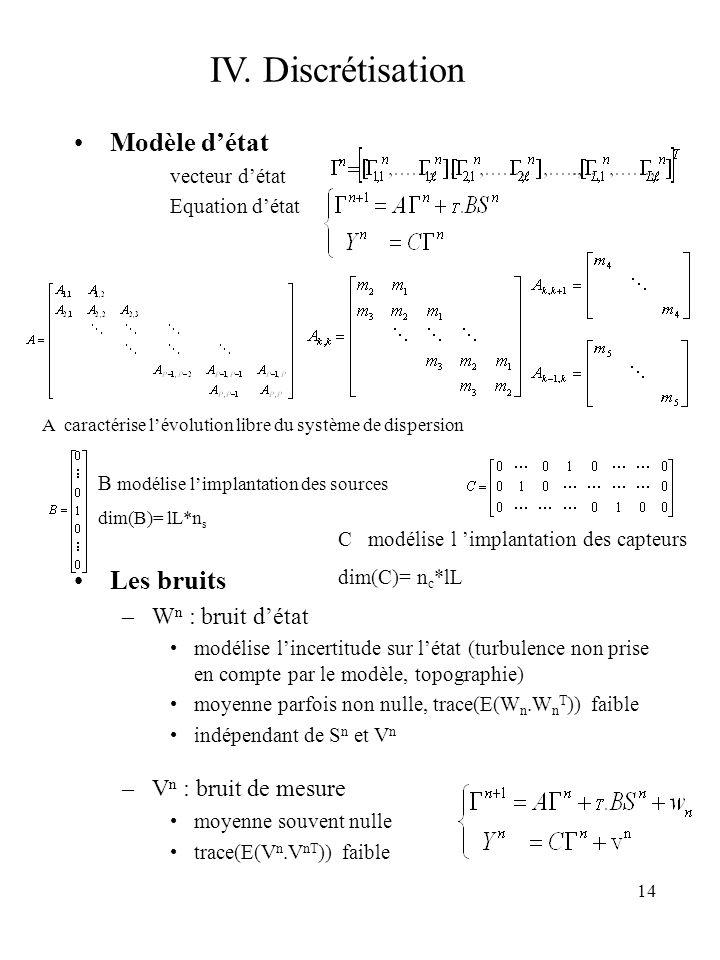 14 IV. Discrétisation Modèle détat vecteur détat Equation détat Les bruits –W n : bruit détat modélise lincertitude sur létat (turbulence non prise en