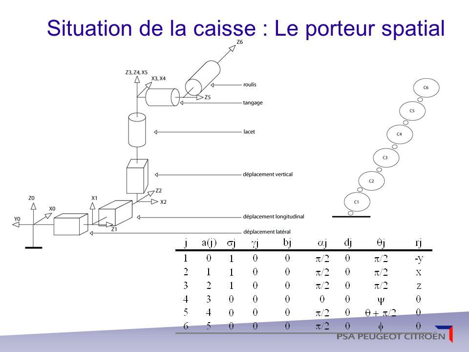 De la caisse aux roues : Modélisation dune arborescence principale