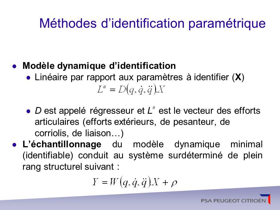Paramètres standard du modèle 10 paramètres propres au corps j : - [XX j XY j XZ j YY j YZ j ZZ j ] : matrice dinertie de C j dans R j, - [MX j MY j MZ j ] : premiers moments de C j par rapport à O j - M j : masse du corps j.