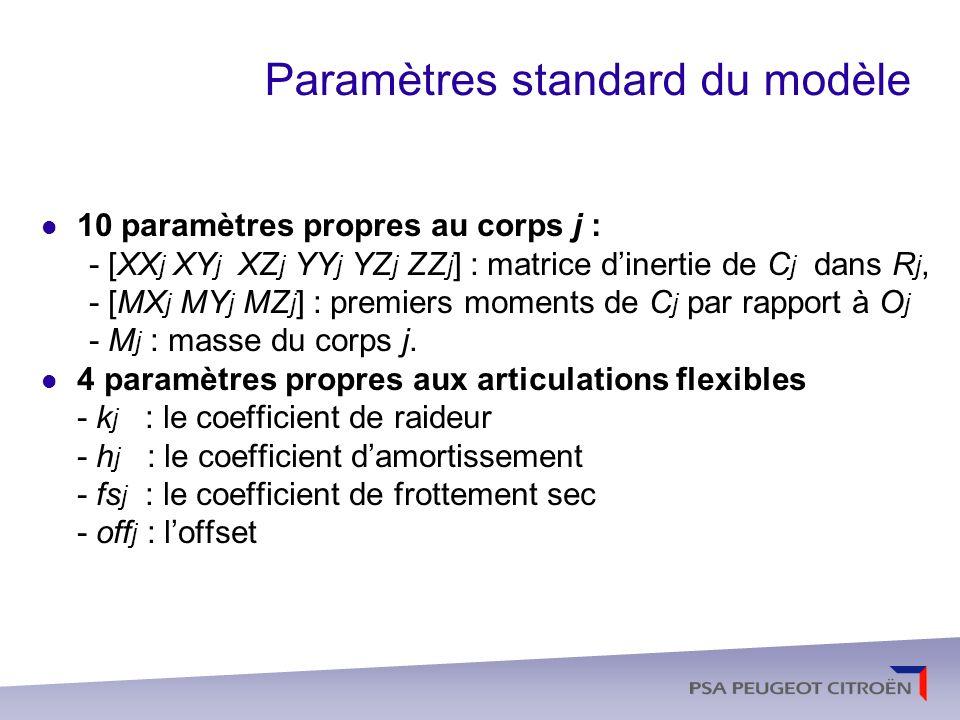Paramètres de base du modèle Paramètres inertiels minimaux qui peuvent être utilisés pour écrire le modèle dynamique Le jeu de paramètres inertiels identifiables en utilisant le modèle dynamique, Les paramètres obtenus à partir des paramètres inertiels standard, en éliminant ceux qui nont pas deffet sur le modèle dynamique et en regroupant certains autres.