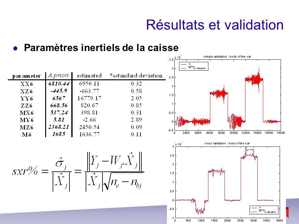 Résultats et validation Paramètres de suspensions