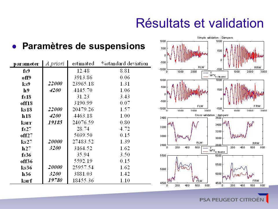 Résultats et validation Raideur verticale des pneumatiques