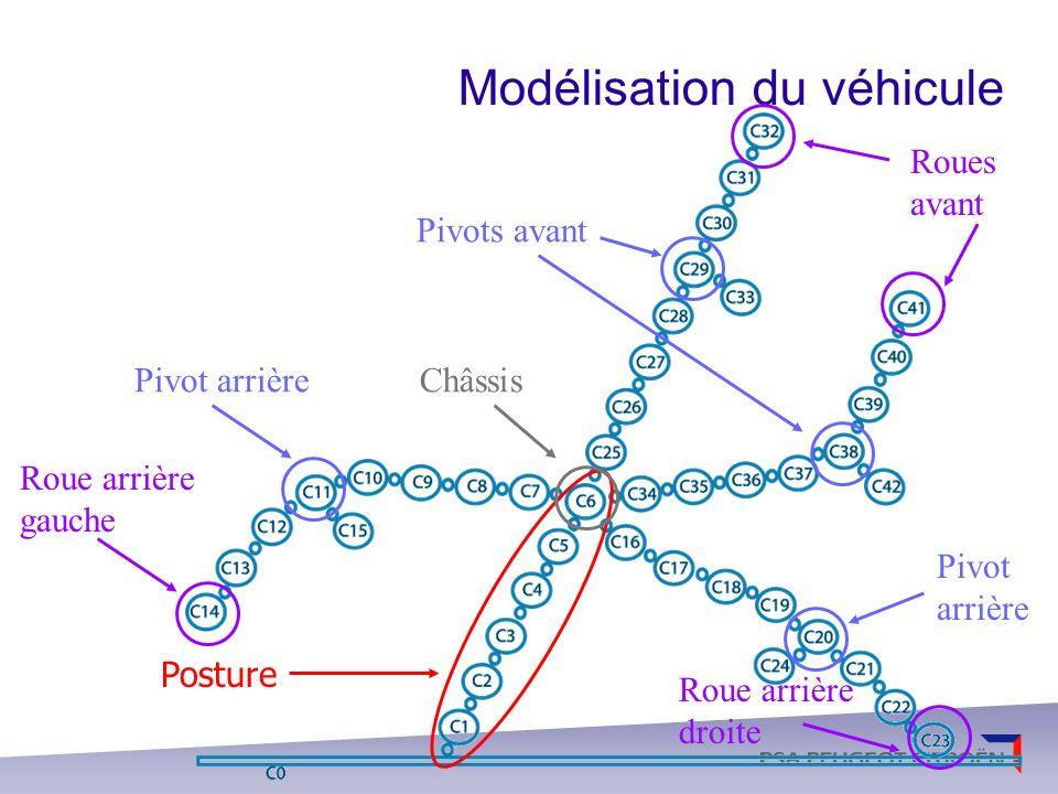 Application au véhicule automobile Quelques caractéristiques du véhicule Avance Ballant Pompage Roulis Tangage Lacet