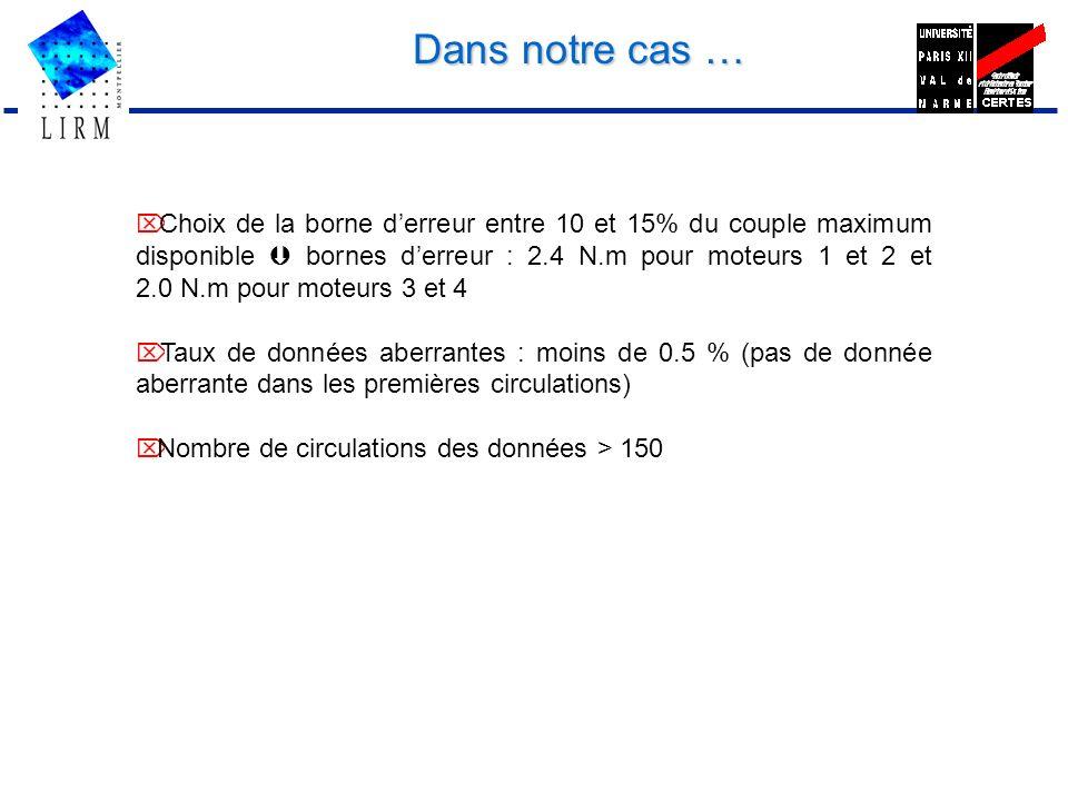 Dans notre cas … Choix de la borne derreur entre 10 et 15% du couple maximum disponible bornes derreur : 2.4 N.m pour moteurs 1 et 2 et 2.0 N.m pour m