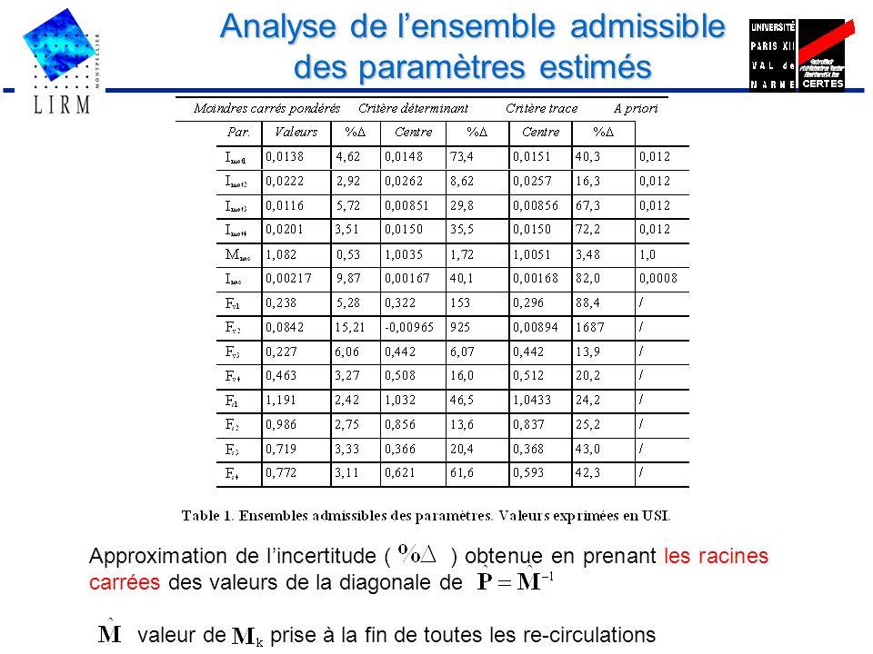 Analyse de lensemble admissible des paramètres estimés Approximation de lincertitude ( ) obtenue en prenant les racines carrées des valeurs de la diag