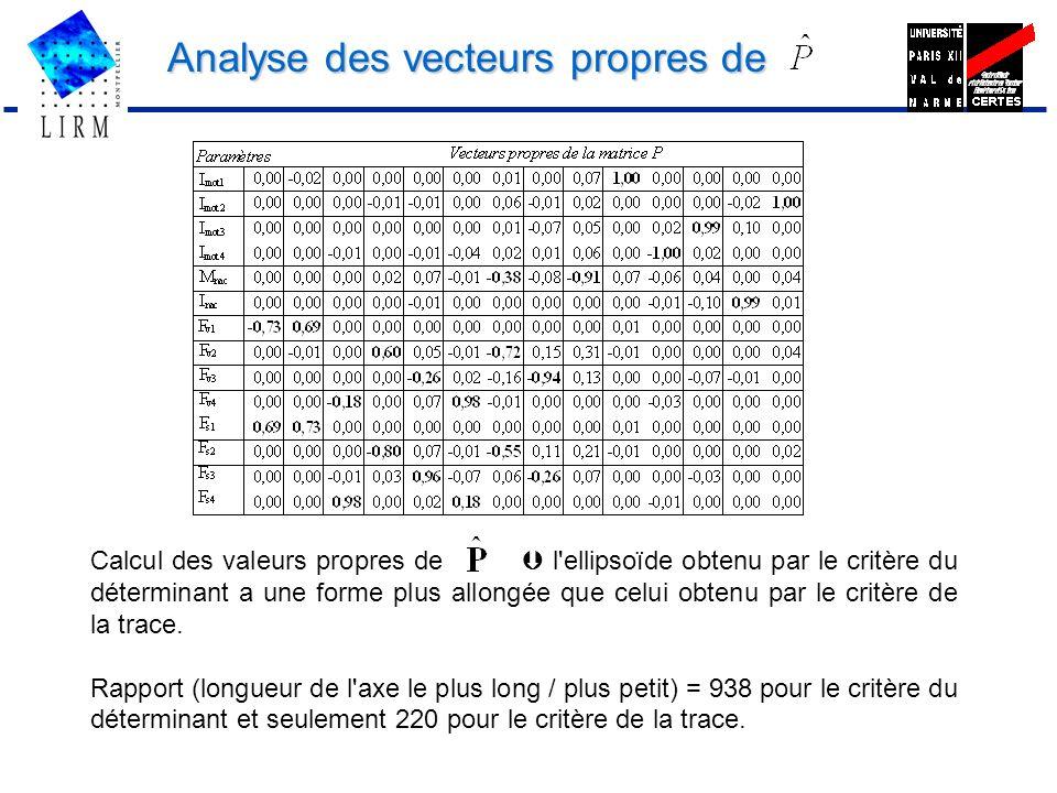 Analyse des vecteurs propres de Calcul des valeurs propres de l'ellipsoïde obtenu par le critère du déterminant a une forme plus allongée que celui ob