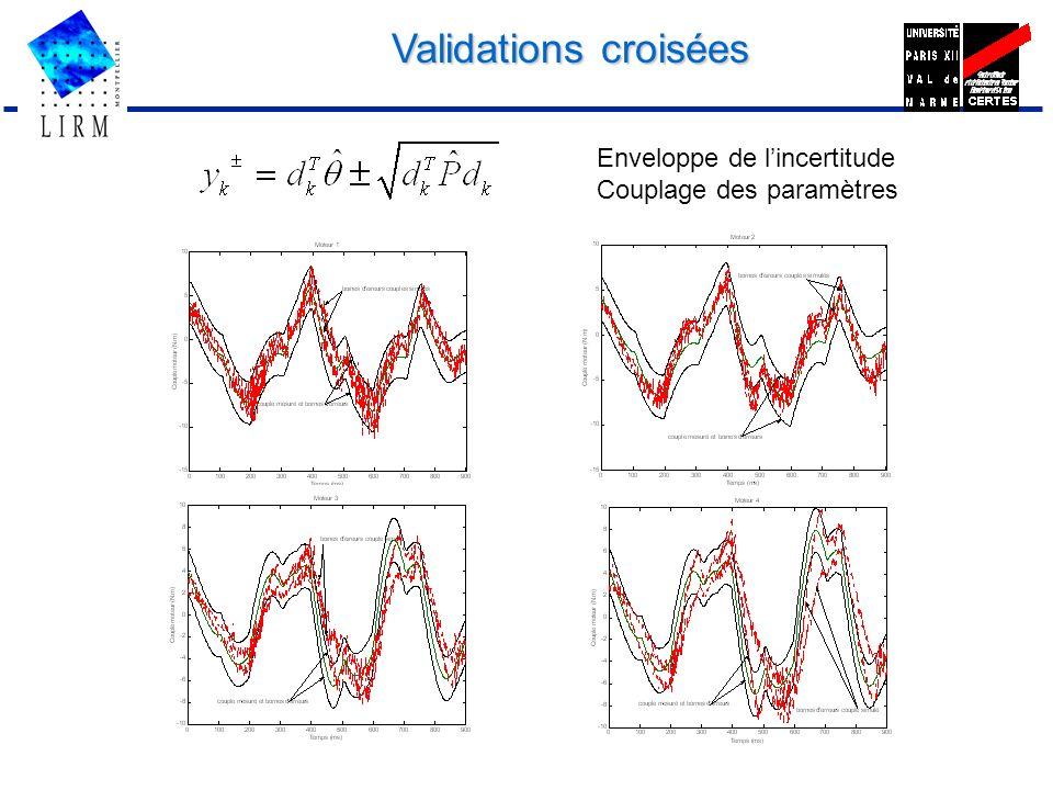 Validations croisées Enveloppe de lincertitude Couplage des paramètres