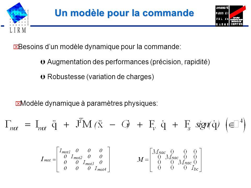 Un modèle pour la commande Besoins dun modèle dynamique pour la commande: Augmentation des performances (précision, rapidité) Robustesse (variation de