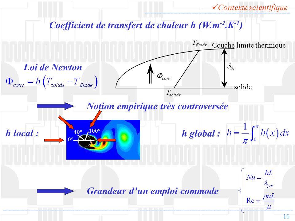 10 conv solide Couche limite thermique th T solide T fluide Loi de Newton Notion empirique très controversée h global : Contexte scientifique Grandeur