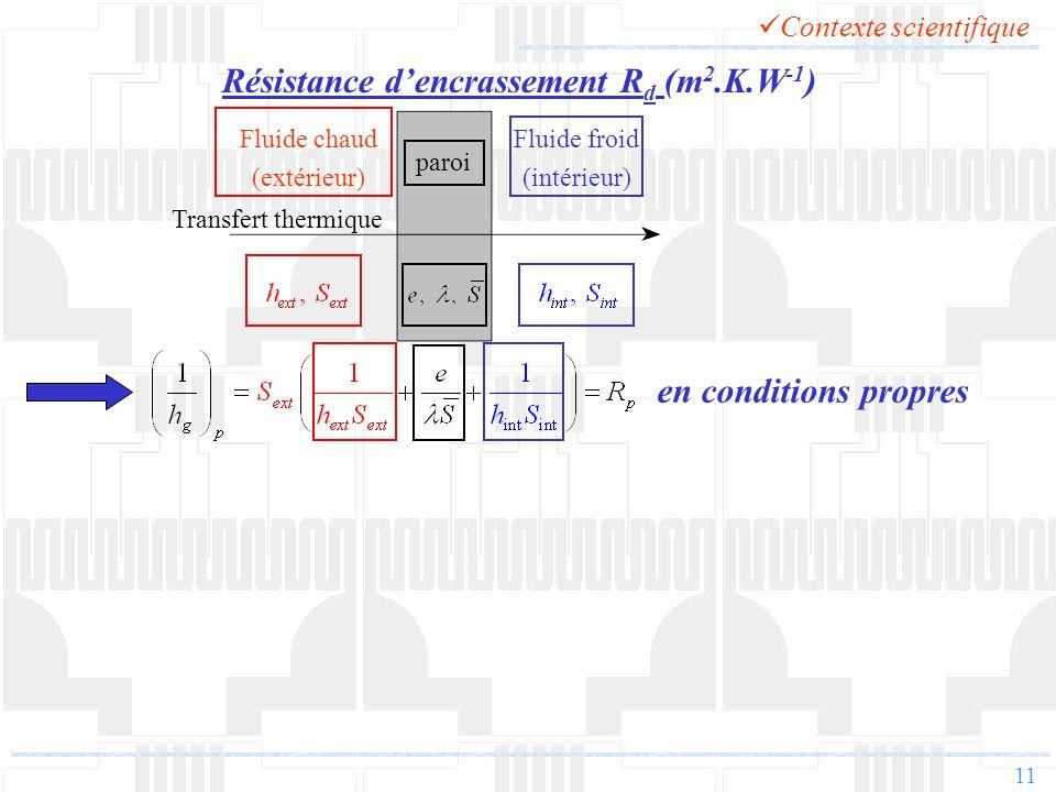 11 paroi Fluide froid (intérieur) Fluide chaud (extérieur) Transfert thermique en conditions propres Résistance dencrassement R d (m 2.K.W -1 ) Contex