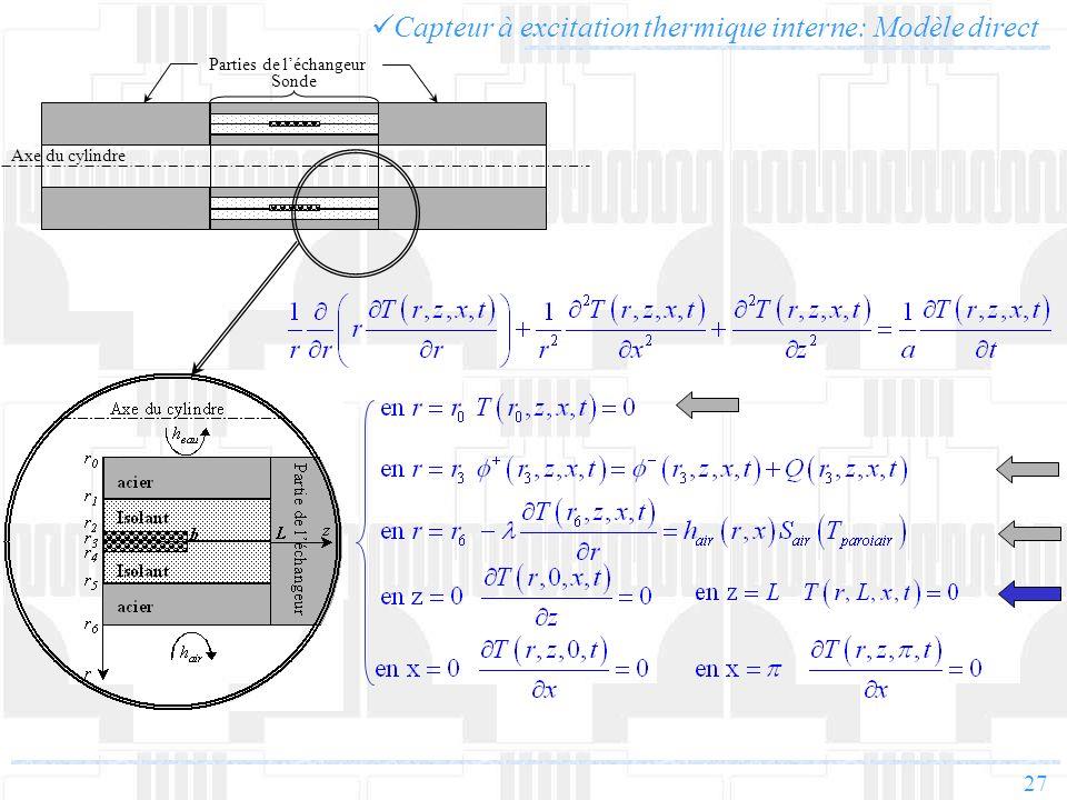 27 Capteur à excitation thermique interne: Modèle direct Parties de léchangeur Axe du cylindre Sonde