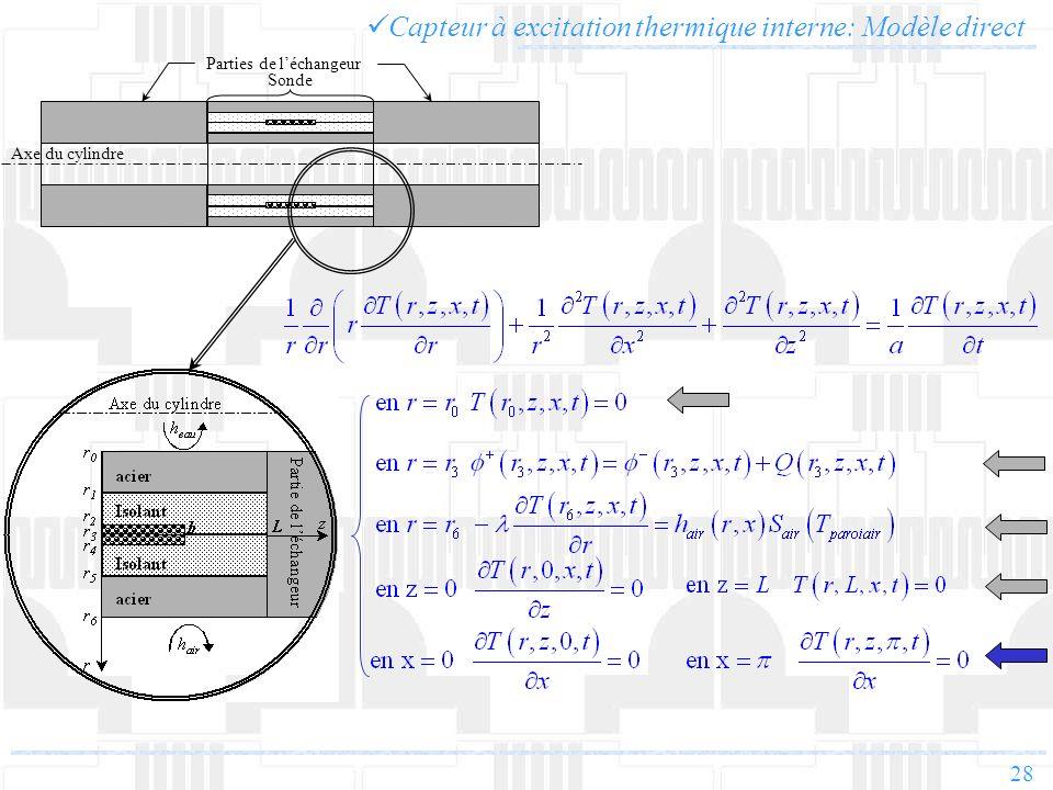 28 Capteur à excitation thermique interne: Modèle direct Parties de léchangeur Axe du cylindre Sonde