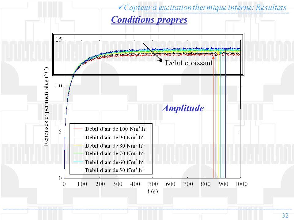 32 Capteur à excitation thermique interne: Résultats Conditions propres Amplitude
