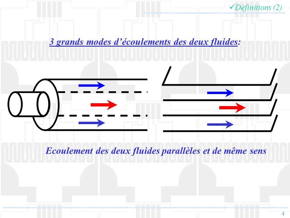 4 Définitions (2) Ecoulement des deux fluides parallèles et de même sens 3 grands modes découlements des deux fluides: