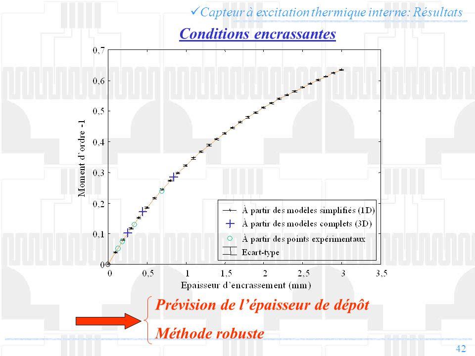 42 Capteur à excitation thermique interne: Résultats Prévision de lépaisseur de dépôt Méthode robuste Conditions encrassantes