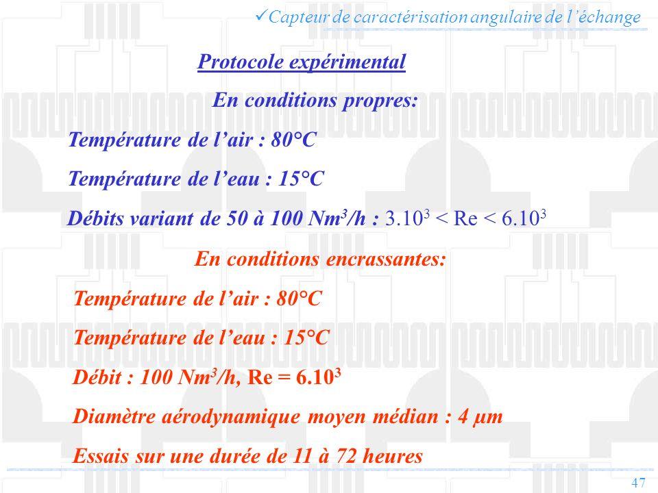 47 Capteur de caractérisation angulaire de léchange Protocole expérimental En conditions propres: Température de lair : 80°C Température de leau : 15°