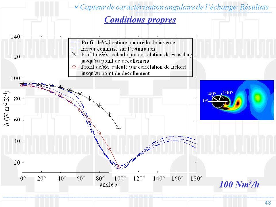 48 Conditions propres 100 Nm 3 /h Capteur de caractérisation angulaire de léchange: Résultats 40° 100° 0°